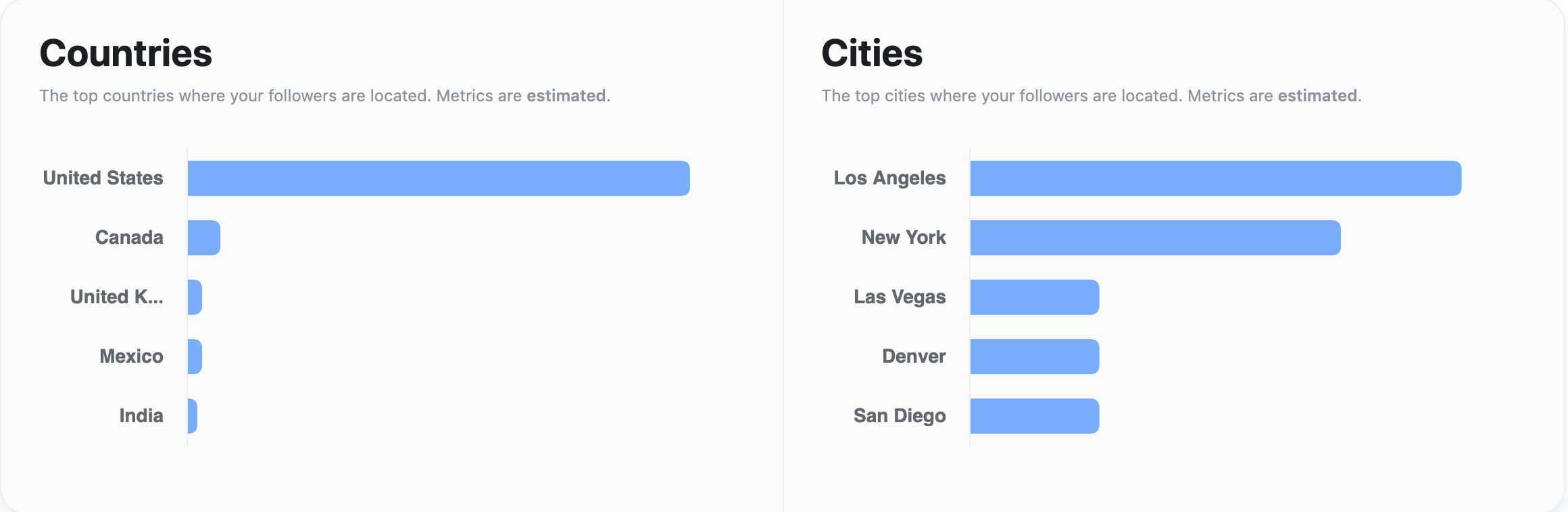 countries and cities your followers live in