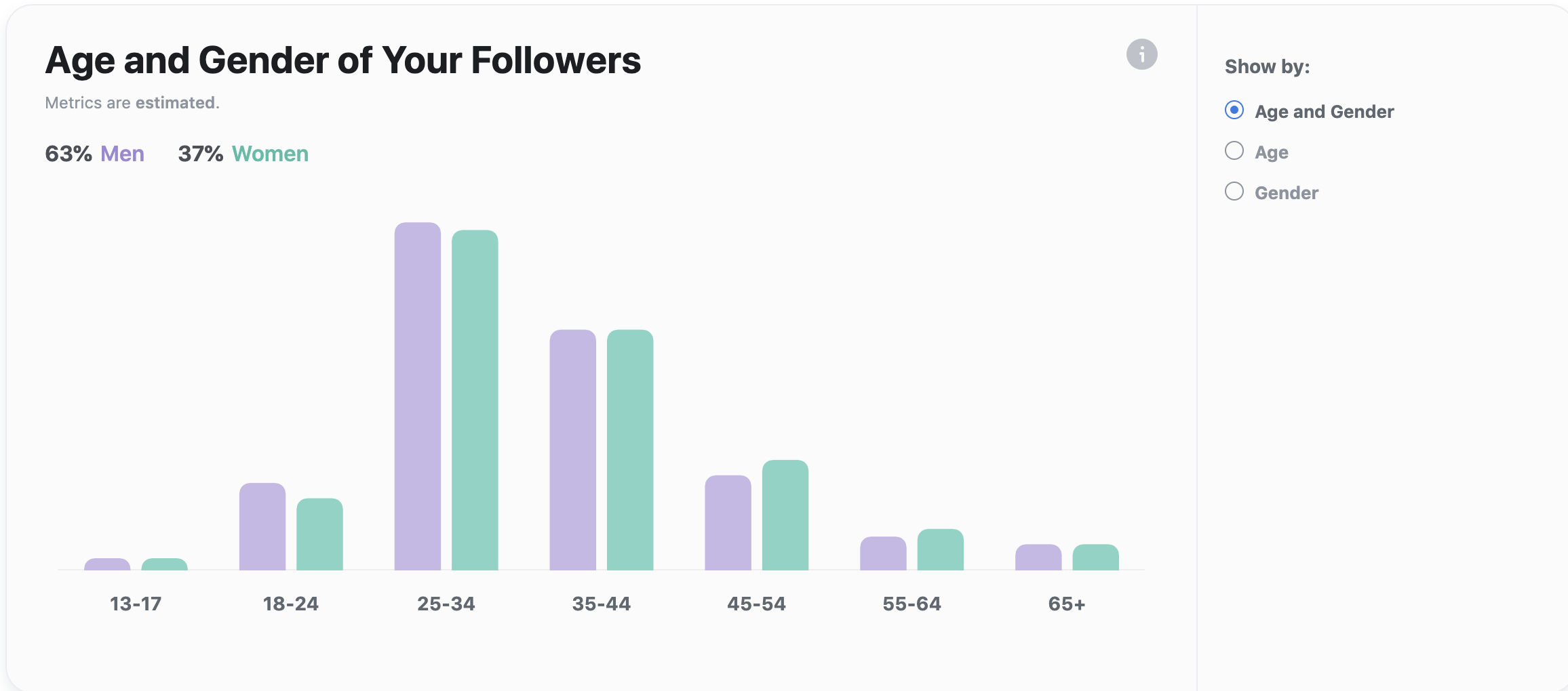 age and gender of your followers